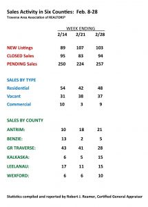Traverse Area Real Estate Activity, February