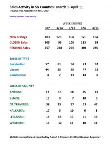 Traverse Area Real Estate Market Report March 1 thru April 11